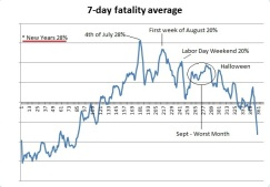 7 day average vehicle auto safety chart weekly